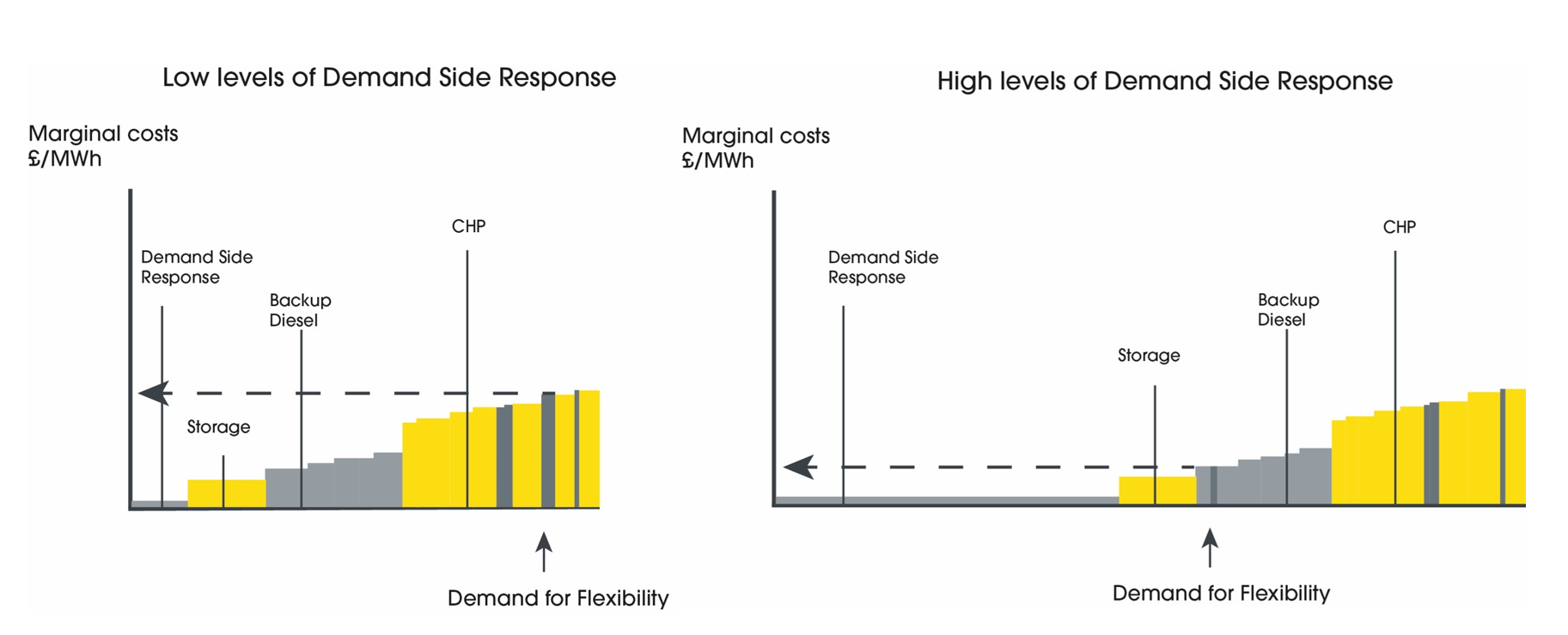 Flexibility Merit Order shows Demand Side Response is lowest cost option