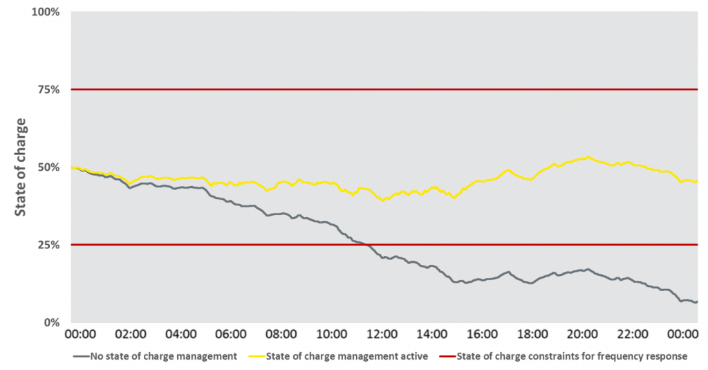 Battery charge management graph