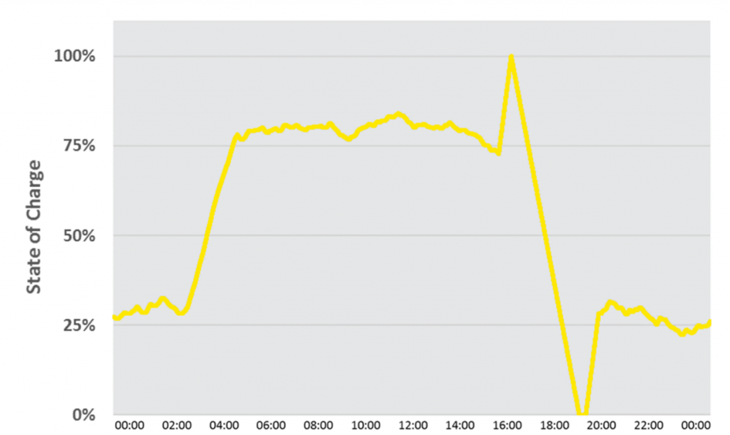 Battery State of Charge profile