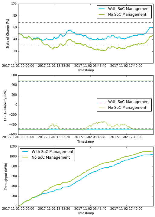 Fig: The state of charge (%, top), availability for FFR (kW, middle) and throughput (kWh, bottom) of a 500kW, 800kWh system are shown across 2 days of frequency data. With no SoC management in action, state of charge is routinely out of the dotted lines which signify ½ hour of storage capacity being available to charge and discharge at full power; here, state of charge is low. As a result, low availability for FFR is diminished. Throughput of the battery, defined as the cumulative sum of the battery discharge, is also higher when no SoC management is used.