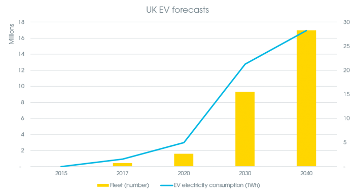 Source: National Grid Future Energy Scenarios 2017 (Two Degrees)