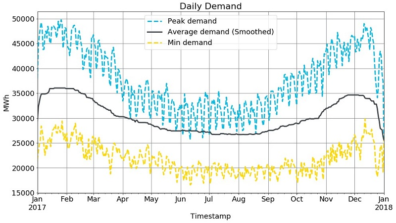Figure 1. Daily demand over the year, and smoothed trend over the year.