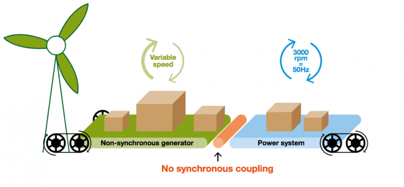 Figure 1: Generators contributing (or not) to the system inertia (From National Grid SOF 2016)
