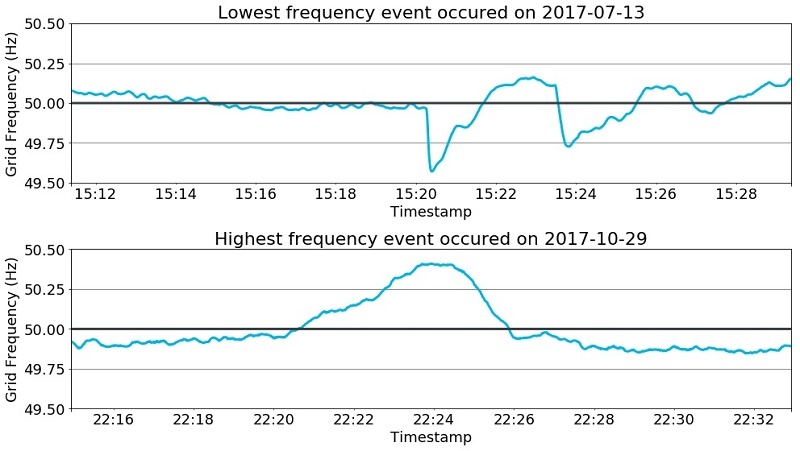 Figure 3. Lowest and Highest frequency extremes in 2017.