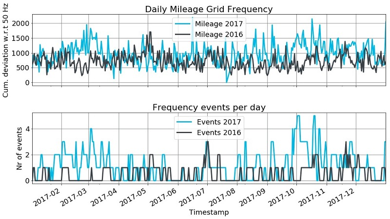 """Figure 5. The grid has experienced more mileage and more events in 2016 than 2017, especially in March and October. Frequency """"event"""" here is defined as a deviation of 0.1 Hz around 50Hz."""