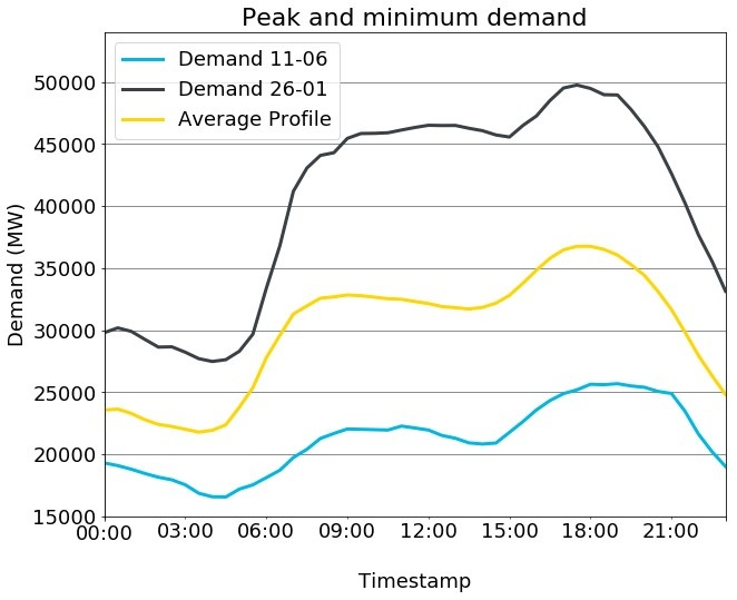 Figure 2. Peak and lowest demand of 2017, compared to the average daily profile.