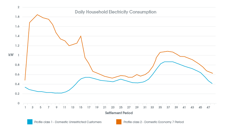 Daily Household Electricity Consumption